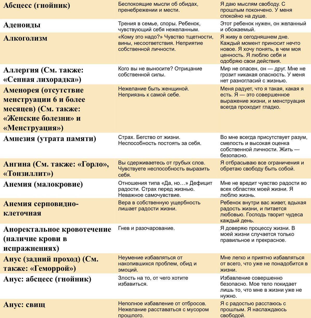 Луиза хей таблица болезней повышенное давление — Cardio