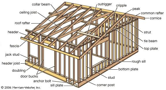 Light-frame construction | Wood frame construction, Construction and ...