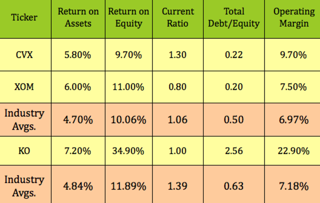 Doubling Down On Dogs Of The Dow Dividends For 10 Plus Yields Seeking Alpha With Images Equity Ratio Debt Equity Dividend