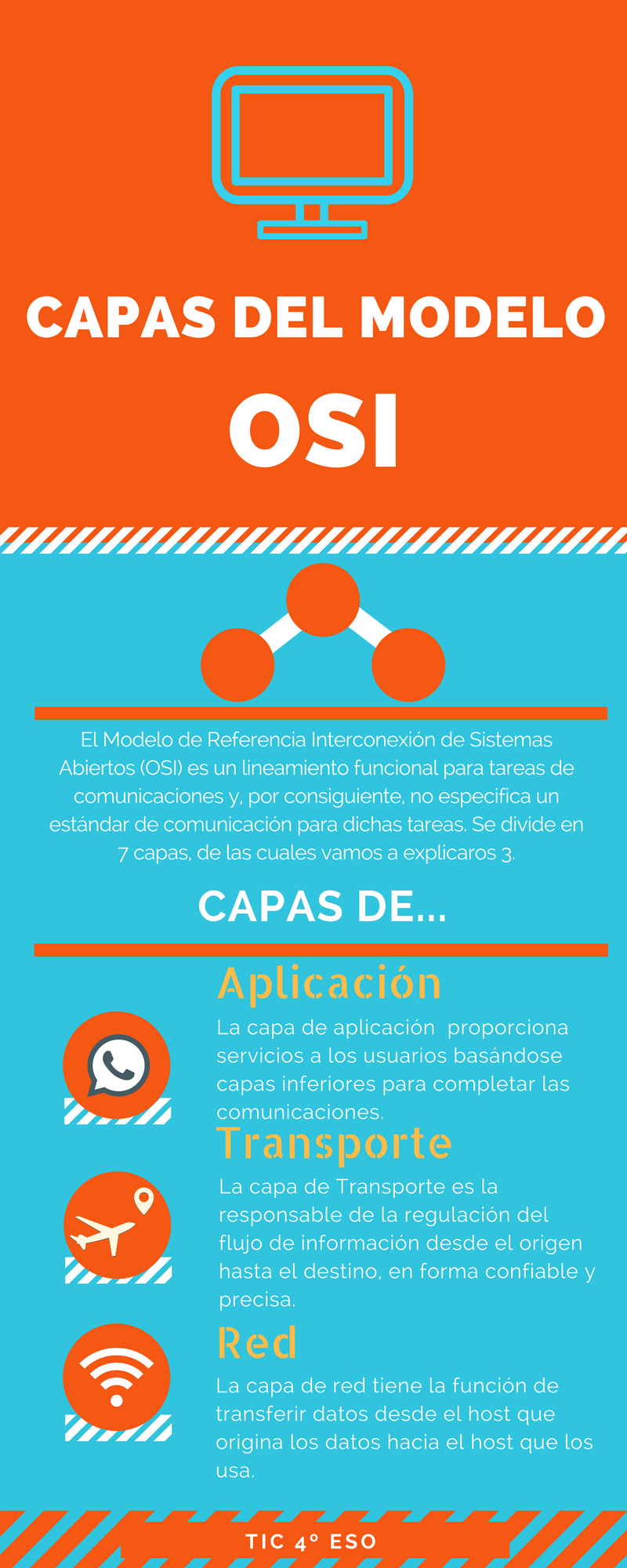 Capas del modelo OSI Trabajo realizado por: Basilio Aguirre J. David ...