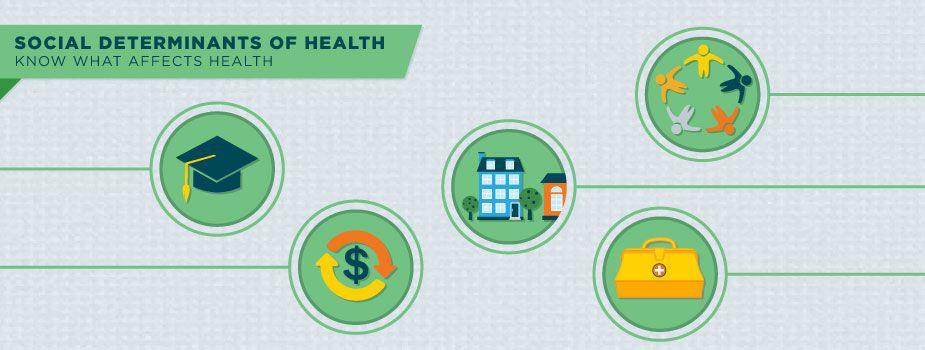 Social Determinants Of Health Social Determinants Of Health Health Cdc