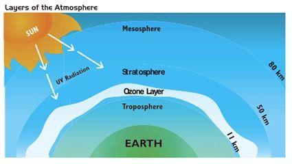 stratosphere diagram | stratospheric ozone depletion | acer-acre