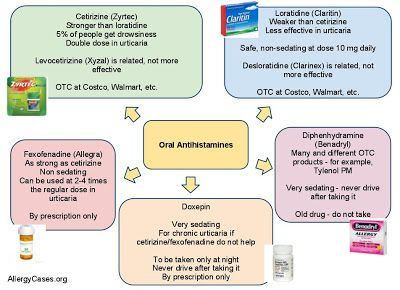 allergy drug risks and antihistamines
