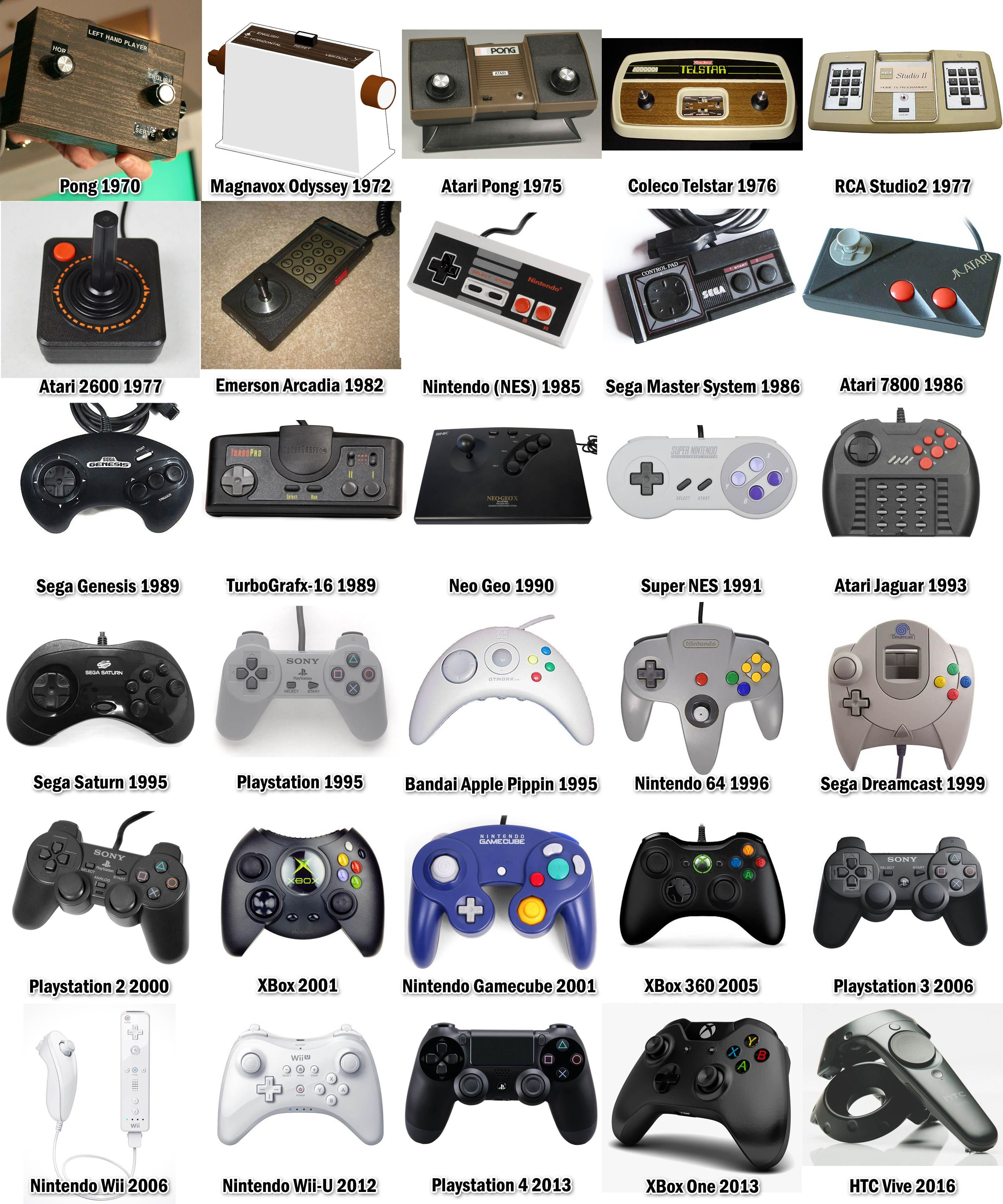 The Evolution of Video Game Controllers/Gamepads (1970-2016) (With ...