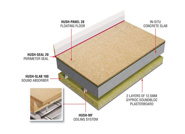 Acoustic Overlay System For Masonry Floors Ceiling System