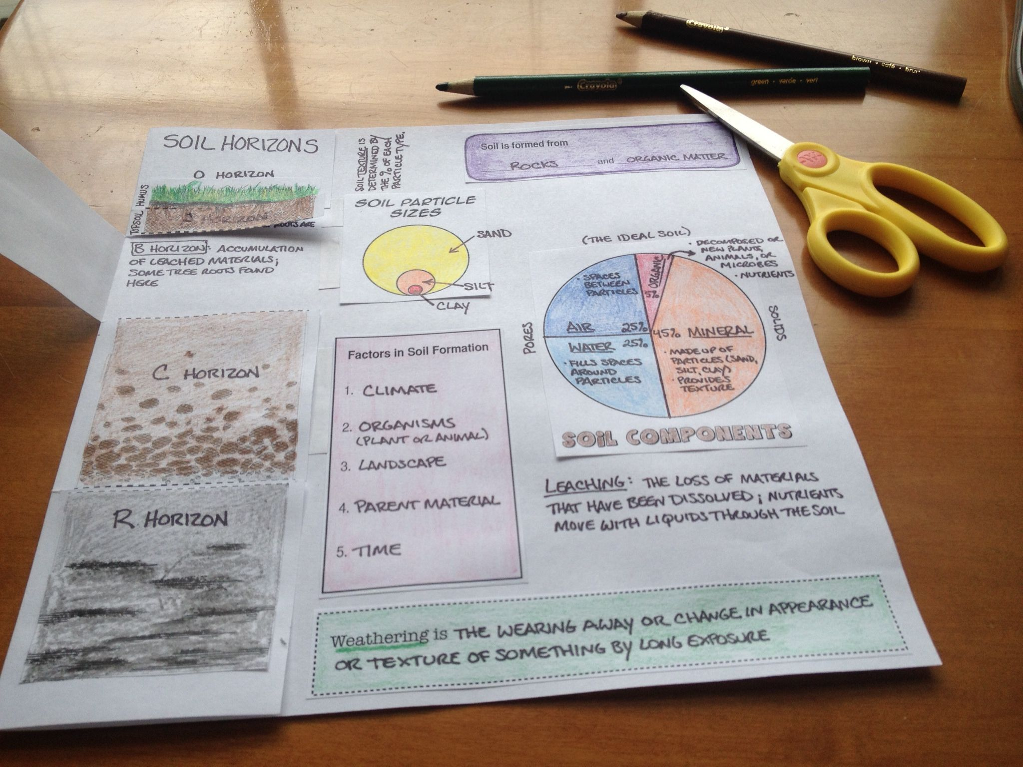 Soils Foldable Activity For The Second Basic Ag Lesson Plan Lessthing