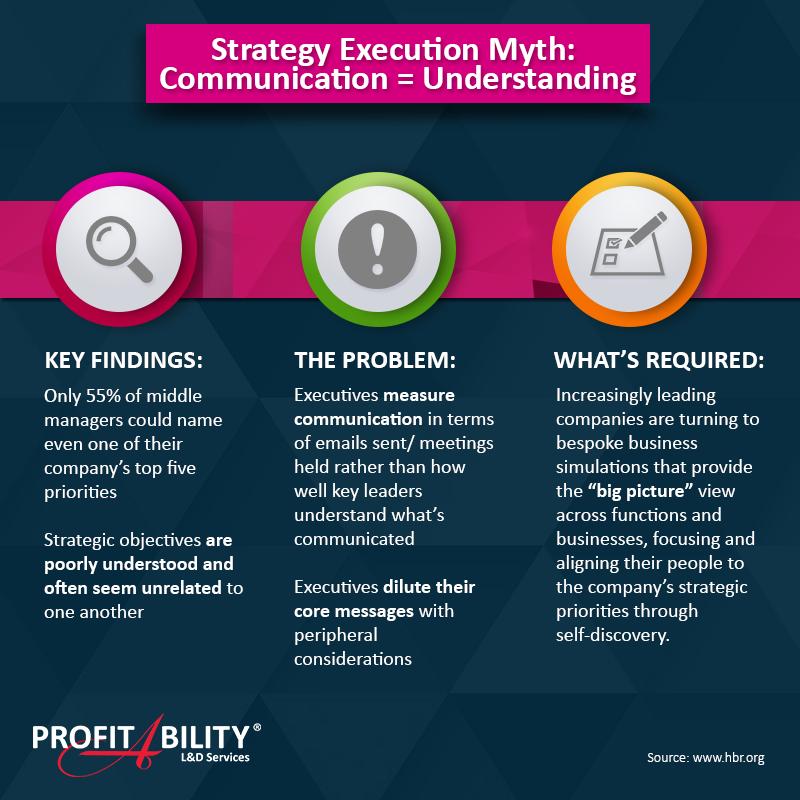 Strategy Execution Myth:  Communication = Understanding