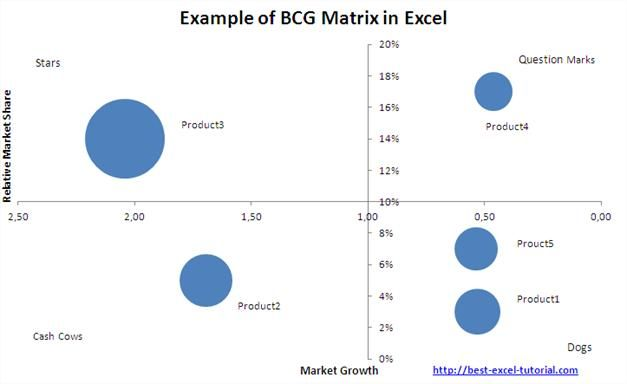 Example of BCG Matrix in Excel Methodes salesaudit Pinterest - sample competitive analysis 2