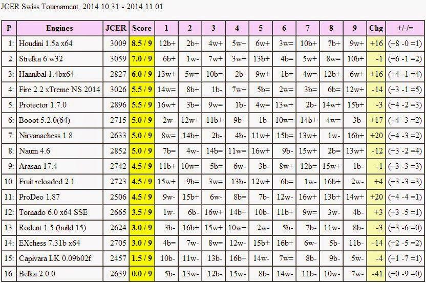 Houdini 1 5a wins swiss tournament (31 10-01 11 2014) - Jurek Chess