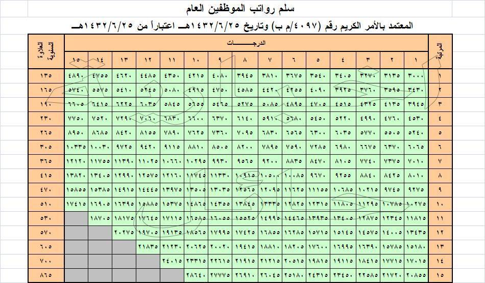 سلم الرواتب الجديد لجميع موظفي الدولة بجميع القطاعات الحكومية Periodic Table
