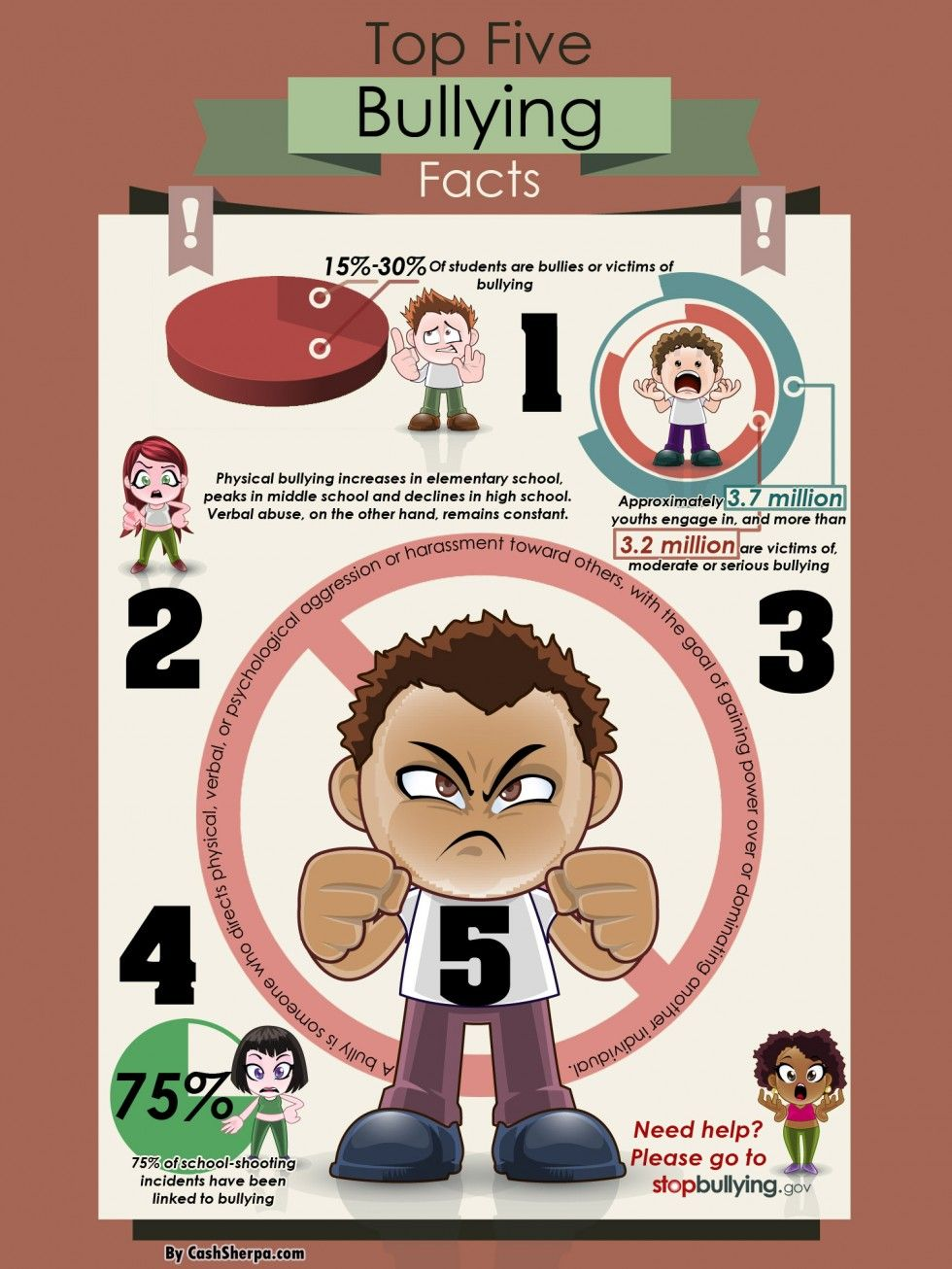Top 5 Facts About Bullying Infographic School