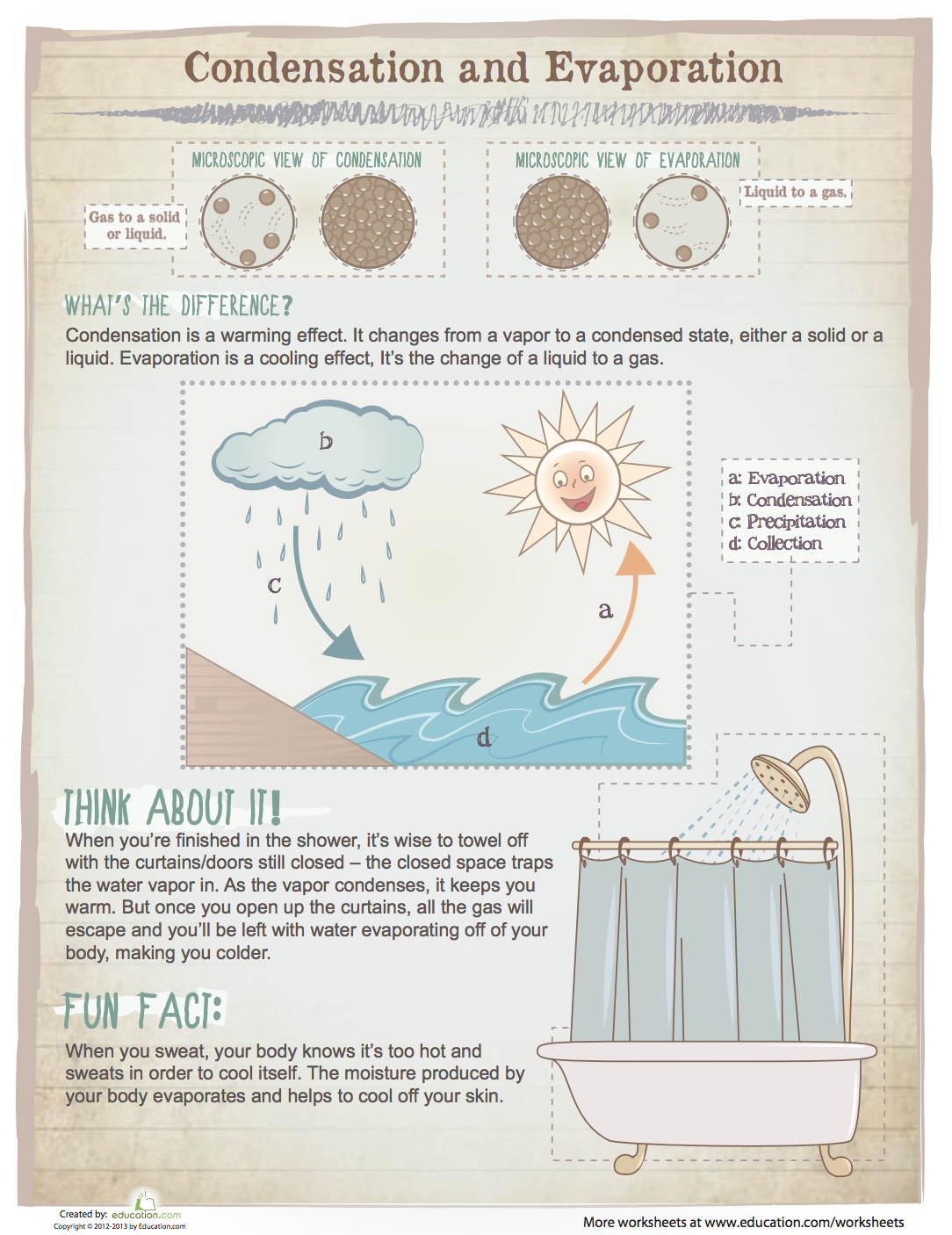 How Things Work Condensation And Evaporation