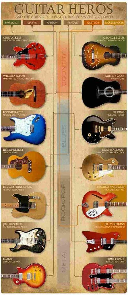 7 Interesting infographics on guitar