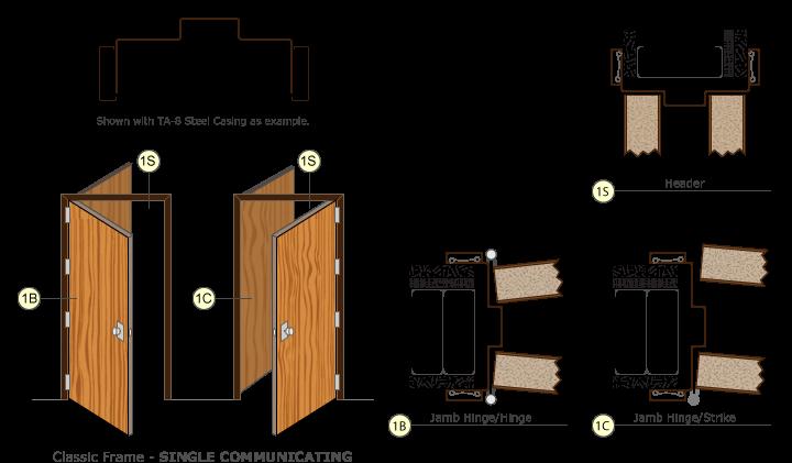 Single Communicating Steel Door Detail Steel Doors Classic Frame