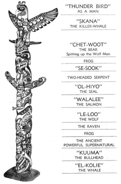 25 Awesome Totem Pole Tattoo Ideas Slodive Totem Pole Tattoo Totem Pole Totem Tattoo