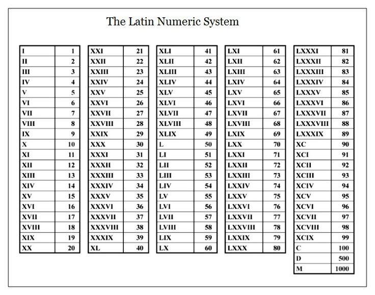 Image result for roman numerals 1 1000 random tattoos roman