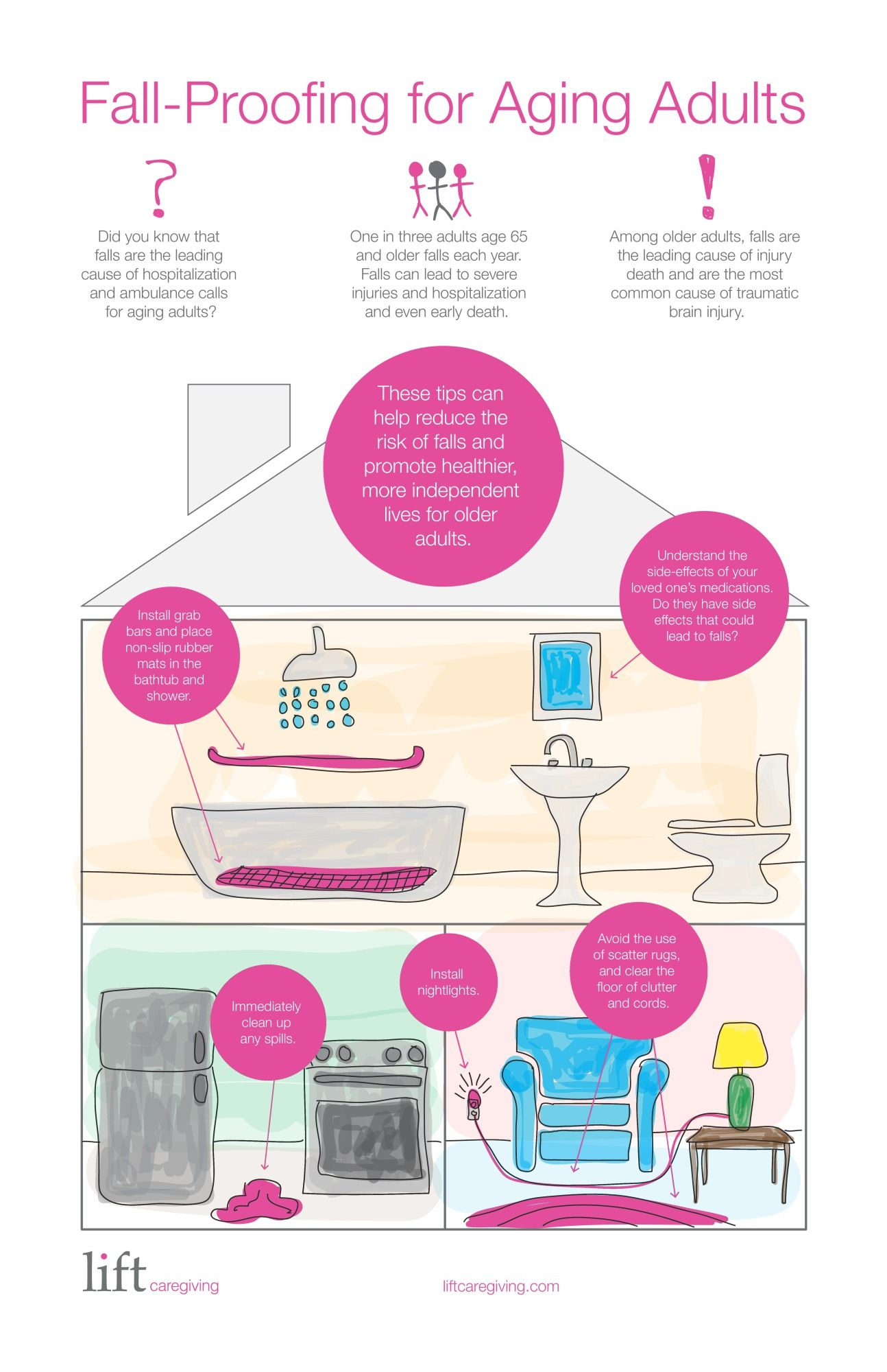 Fall Proofing Your Home For The Elderly Infographic
