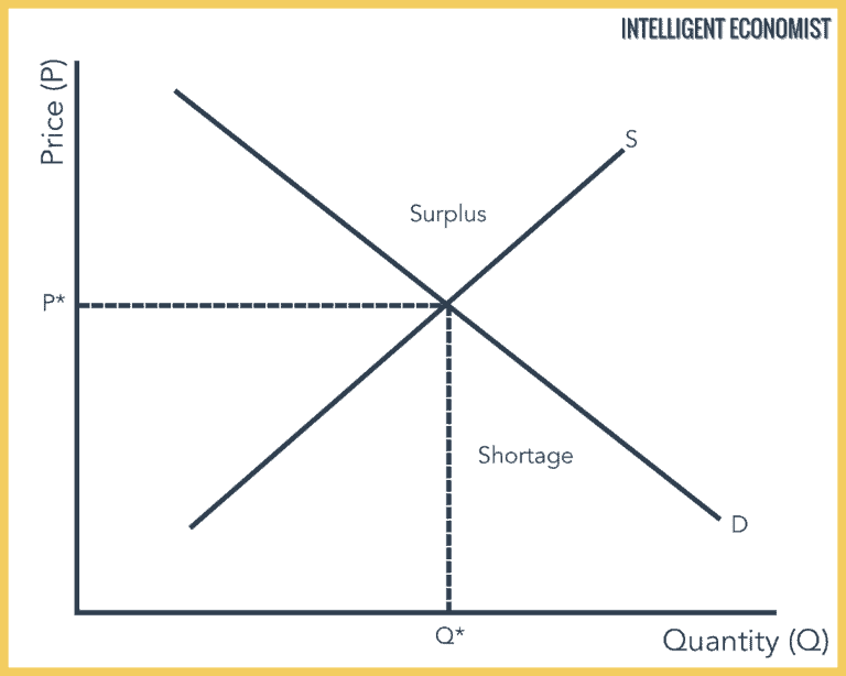 Supply And Demand Intelligent Economist In 2020 Diagram Supply Things To Sell