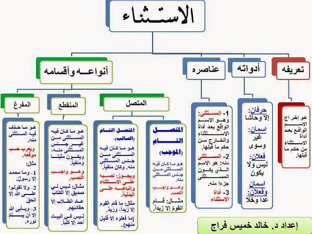 إضافة تسمية توضيحية Learn Arabic Language Arabic Language Arabic Langauge