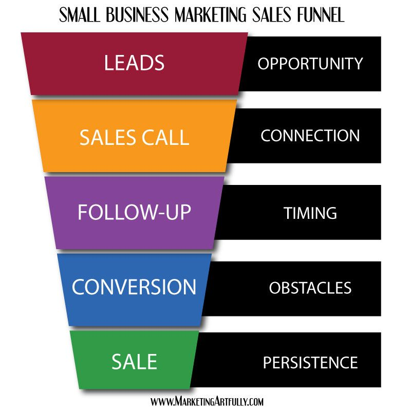 What Is A Lead Generating Sales Funnel Small Business Marketing Sales And Marketing Marketing Sales Funnel