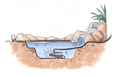 Installing a water garden pond doesn't have to be left to ...