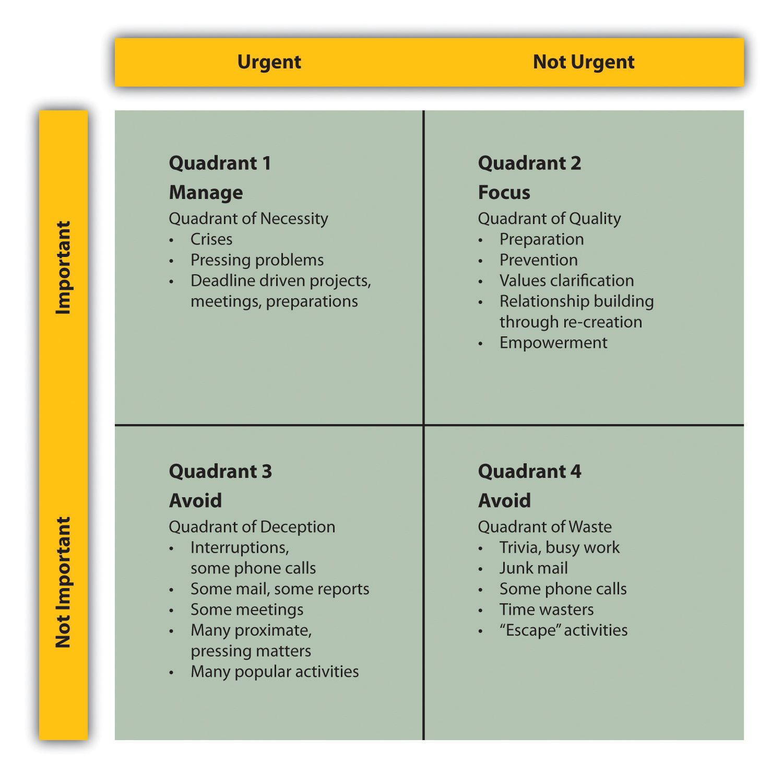 Steven Covey Quadrant 2