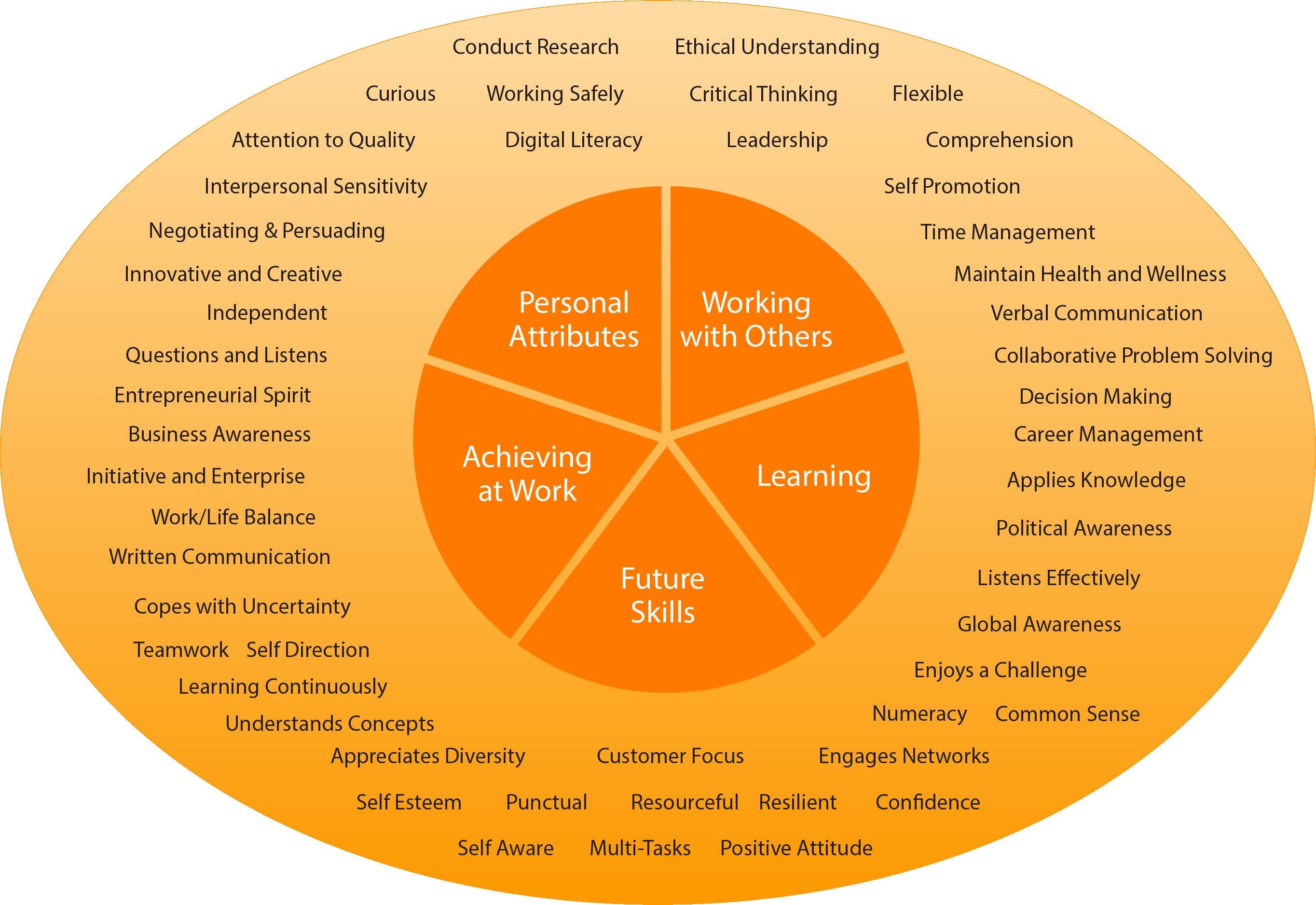 employability skills assessment employability skills training ...