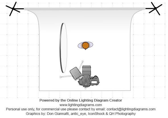 Descubre Dos Sencillos Esquemas De Iluminación Para Retrato Mediante El Uso De Flash Y Reflector Esquema De Iluminacion Iluminación Para Retratos Fotografía De Retratos