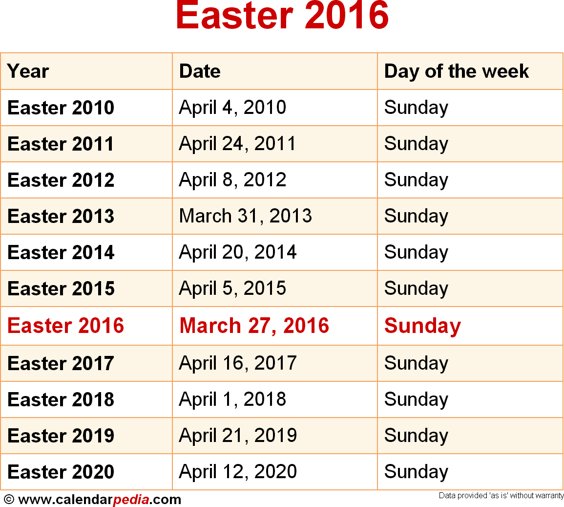 5225the date of easter sunday can fall between 22 march and 25 april