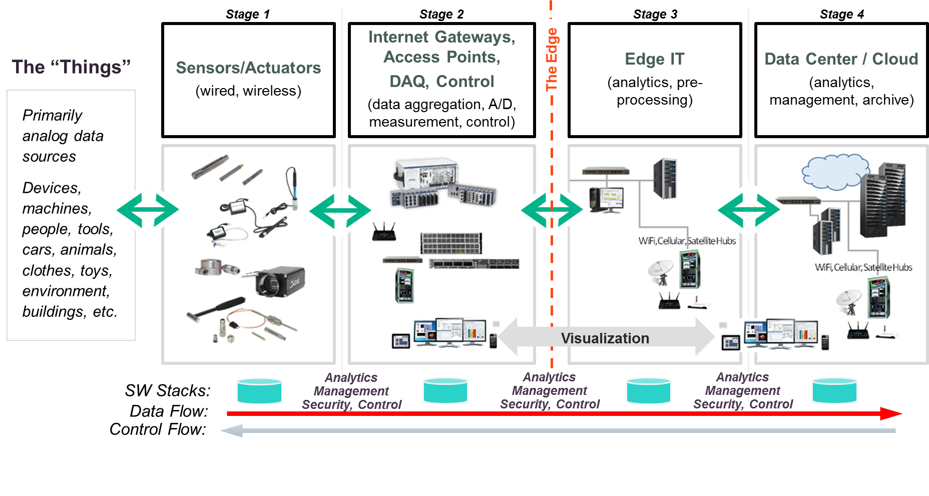 Exploring The Four Stages Of An Industrial Iot Solution