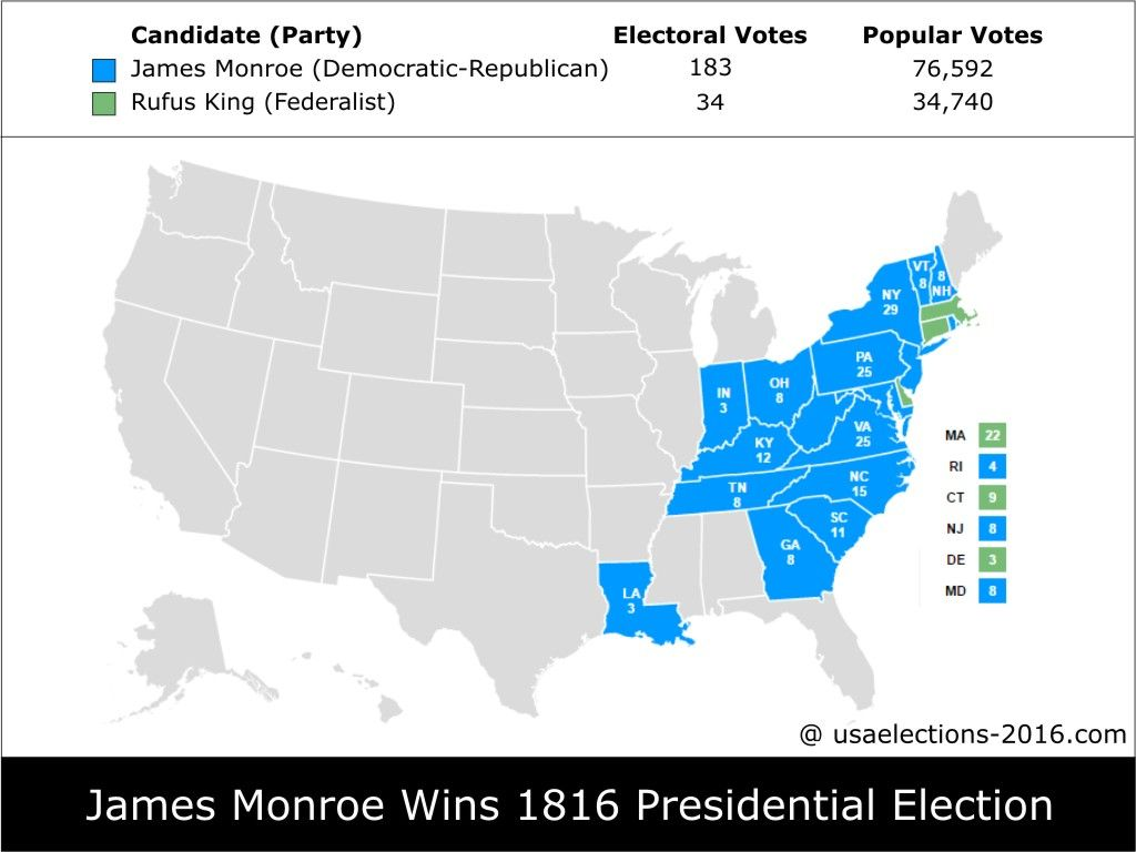 1816 Presidential Election Result James Monroe Democratic Republican 183 Electoral Votes