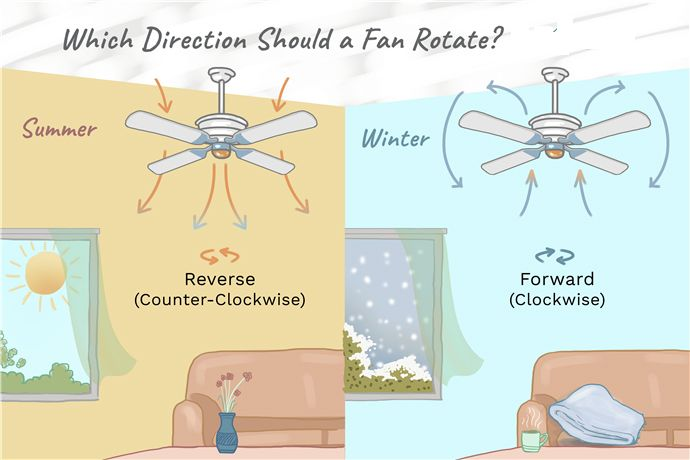 Learning Which Way Ceiling Fans Should Turn Is Easy With This Guide It Explores Summer Fan Rotation Fan Direction For Summer Ceiling Fan Direction Ceiling Fan