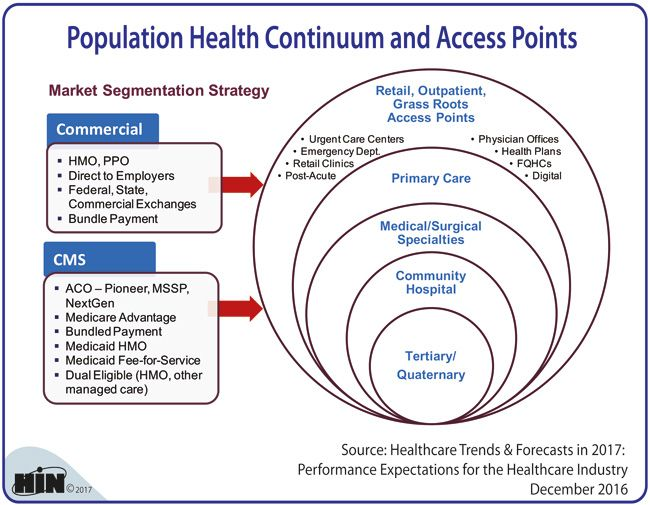 Healthcare Intelligence Network Population Health Continuum And Access Points Continuum Health Plan Urgent Care