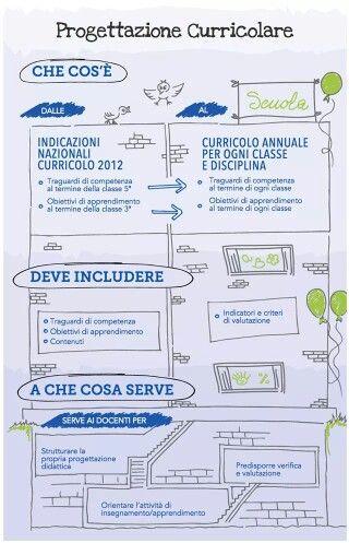 Progettazione per competenze programma scolastico for Programmi di progettazione