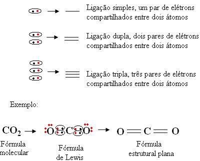 Entenda o que representam as fórmulas químicas denominadas como fórmula…