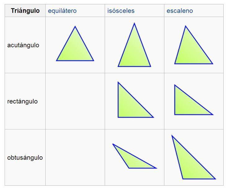 Triángulos: Definición, características, tipos y fórmulas: Triangulo ...