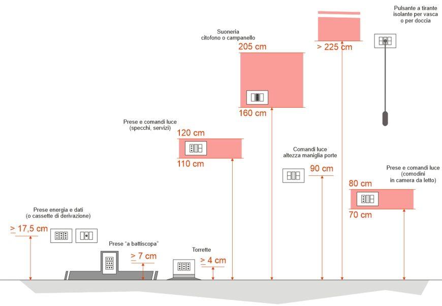 Altezza prese elettriche cerca con google impianti for Piano terra con 3 camere da letto con dimensioni pdf