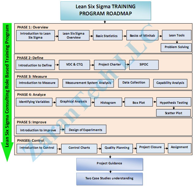 application of six sigma in software In the current scenario most of the software companies adopt the six sigma  process to  implementation of six sigma makes the customer to involve in each  and.