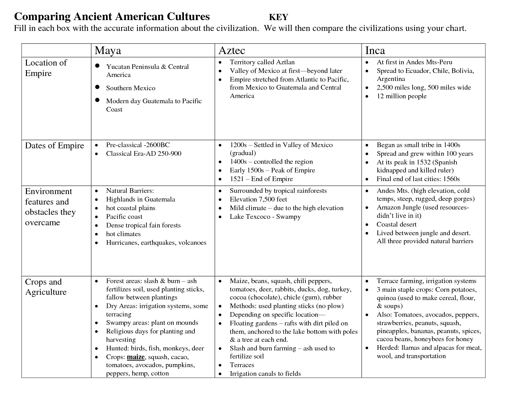 Aztecs Vs Incas Chart Comparing Ancient American Cultures Native
