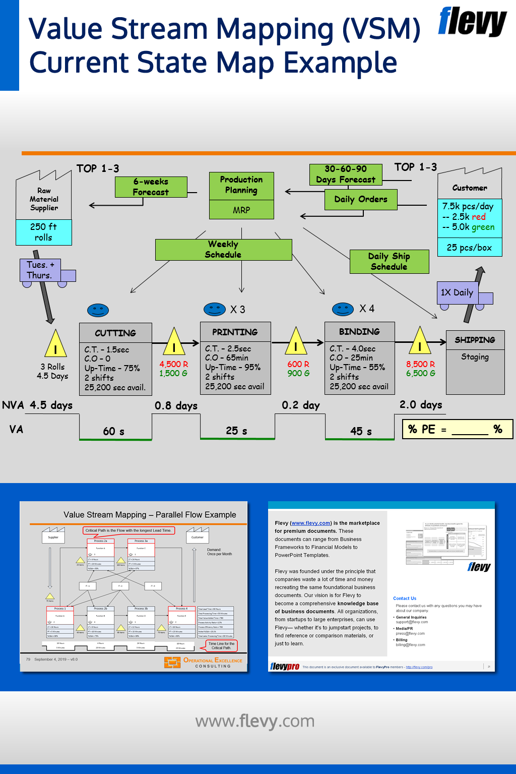 Value Stream Mapping Vsm Is A Practical And Highly