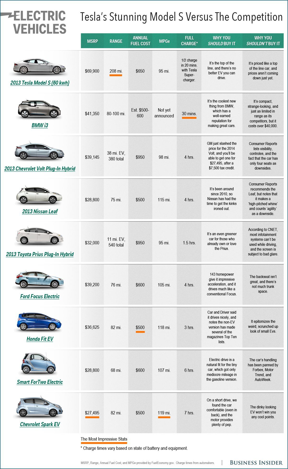Here's How Tesla's Model S Compares To Other Top Electric ...