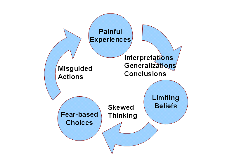 Image result for painful experiences limiting beliefs