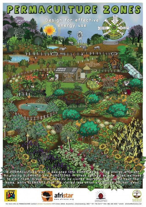 Permaculture zones - a great summary! zones - a great summary!