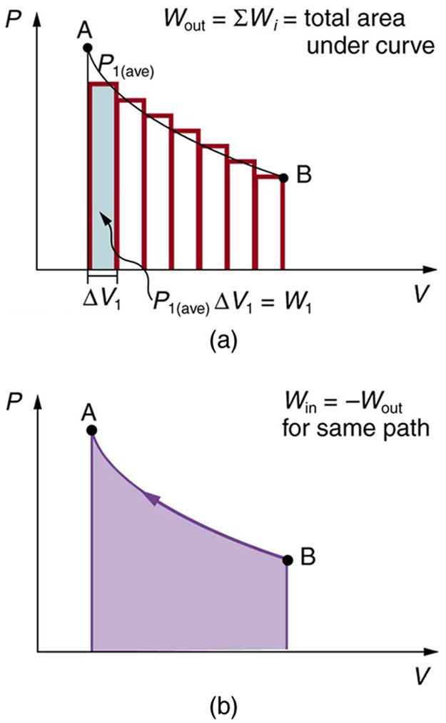 The Diagram In Part A Shows A Pressure Versus Volume Graph The
