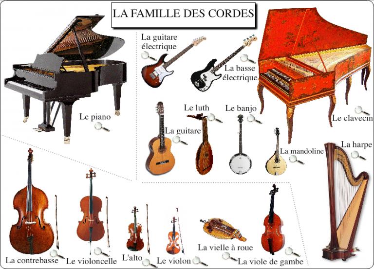 Instrument De Musique A Corde