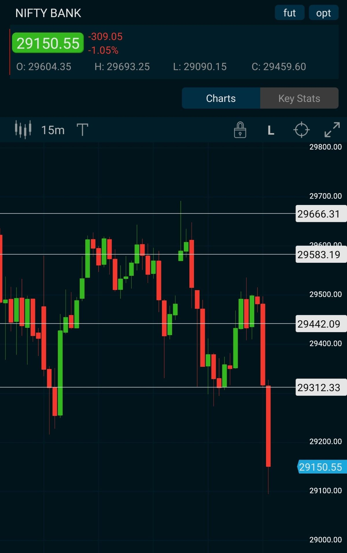 Nifty Bank Chart Analysis Chart Nifty Analysis