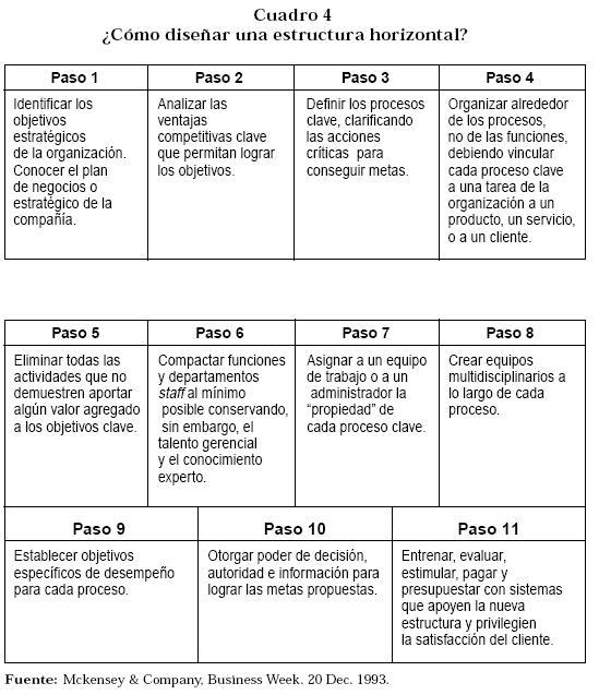 Nuevas Formas De Organización Formas De Organizacion Tipos De Organizaciones Organizacion