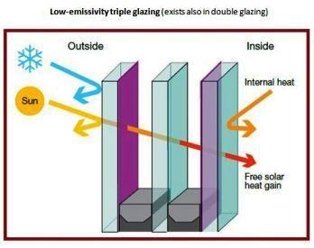 Energy Efficient Solar Glazing Solar Energy Diy Save Energy
