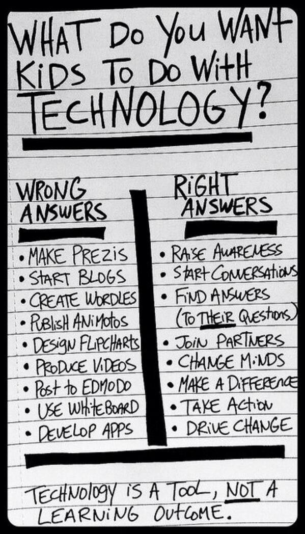 Mr. Kirsch's ICT Class Blog | What do you want students to do with Technology?   http://www.janetcampbell.ca/