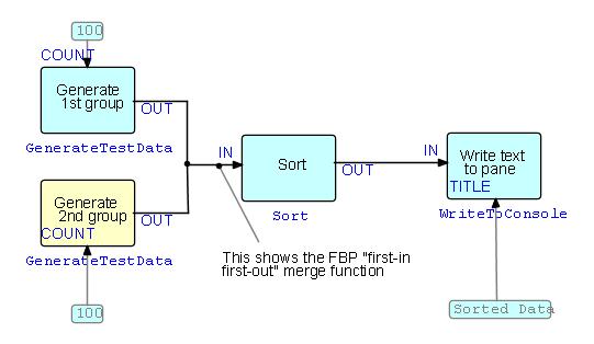J paul drawfbp flow based programming tool visual language j paul drawfbp flow based programming tool ccuart Choice Image